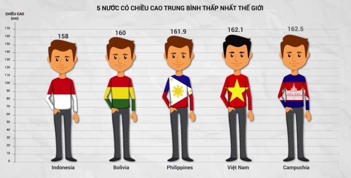chieu-cao-trung-binh-cua-nguoi-Viet-doi-so-top-4